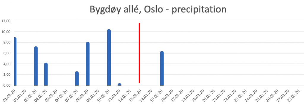 Oslo precipitation March 2020