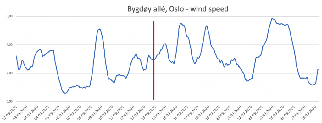 Oslo wind speed March 2020
