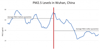 Wuhan PM2.5 levels