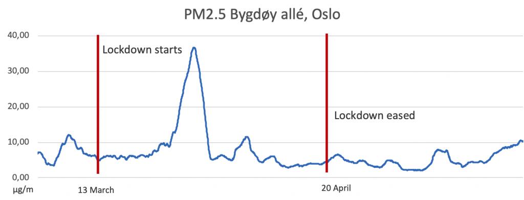 PM2.5 levels Oslo