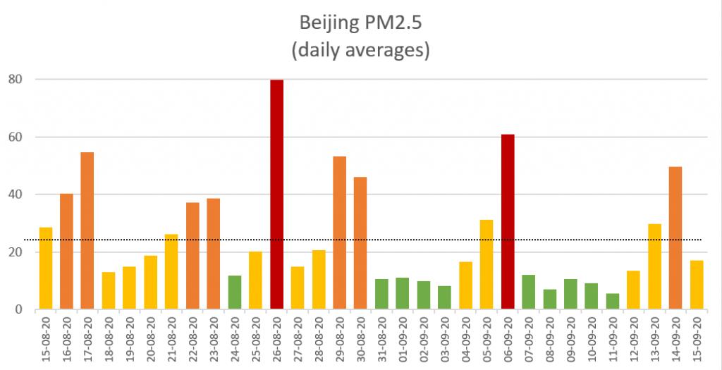 Beijing aq