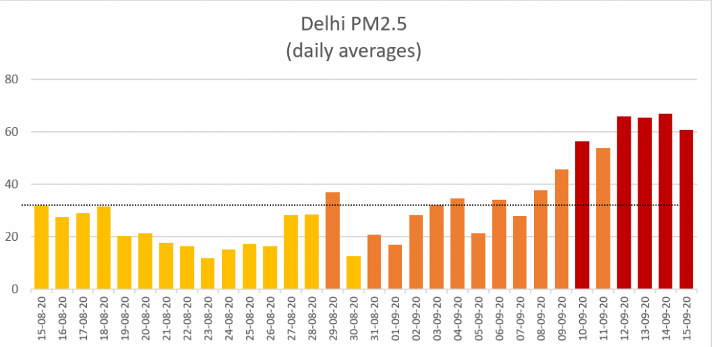 Delhi aq