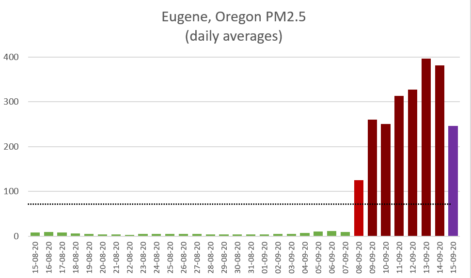 Eugene OR air quality