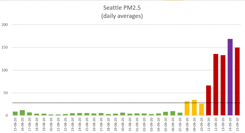 Seattle air qualiy forest fires