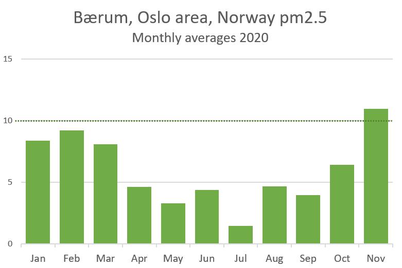 Bærum pm25 monthly 2020