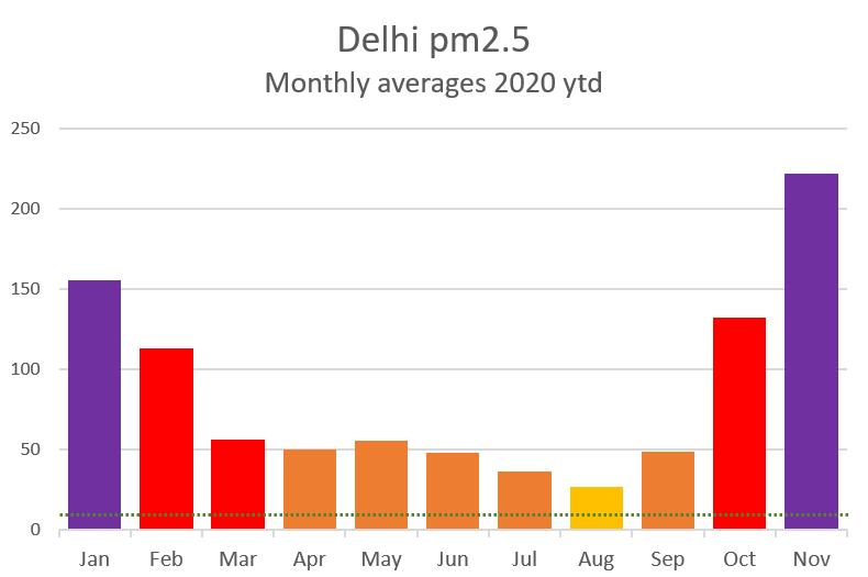 Delhi pm25 monthly 2020
