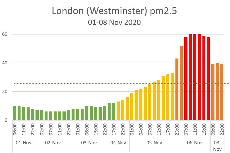 London pm2.5 01-08 Nov