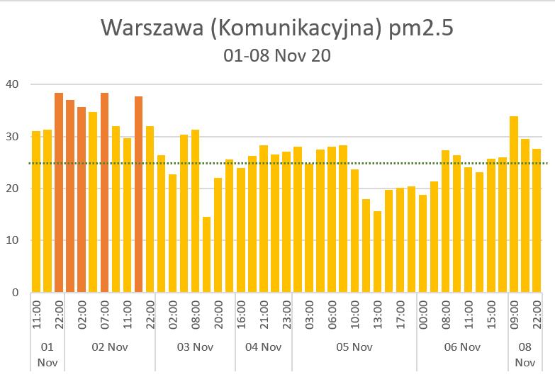 Warszawa hourly pm25 1-8 nov 20