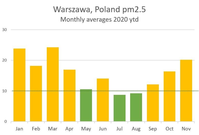 Warszawa - monthly pm2.5 2020