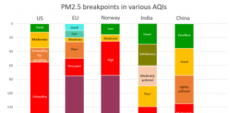 breakpoints PM2.5 AQIs