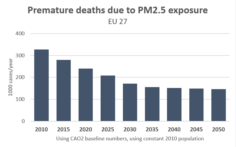 EU27 Premature deaths PM2.5
