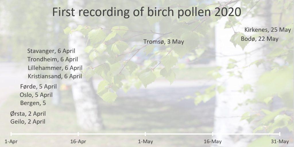2020 - first birch pollen recordings