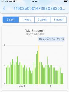 Sensor -pm2.5 graph in app
